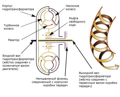 Схема работы гидротрансформатора
