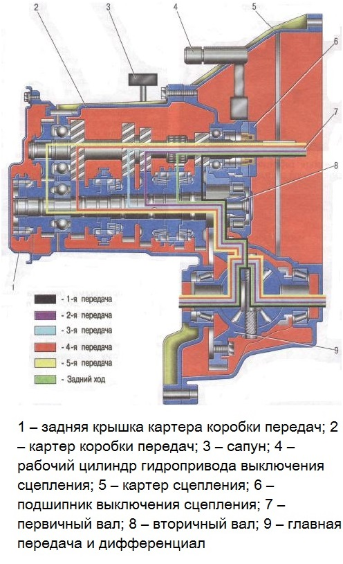 Принципиальная схема механической пятиступки