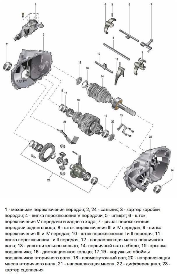 Детали пятиступенчатой МКПП Hyundai Solaris