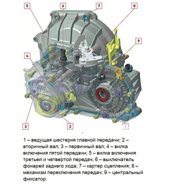 Конструкция МКПП 2181