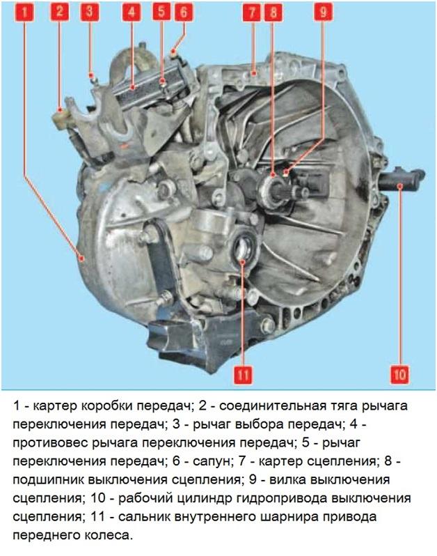 Механическая КПП Пежо 308
