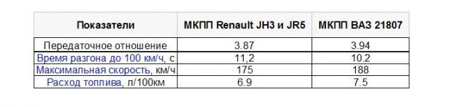 Сравнение французской и отечественной коробок передач
