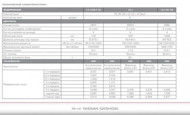 Официально заявленный расход топлива на Nissan Qashqai