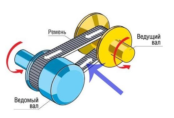 Конструкция бесступенчатой трансмиссии