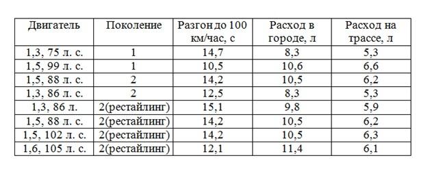 Таблица - Технические характеристики Хендай Акцент с АКПП