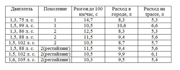 Таблица - Технические характеристики Хендай Акцент с МКПП
