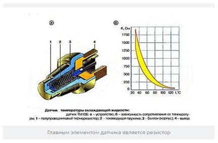 Устройство температурного датчика для ВАЗ 2106