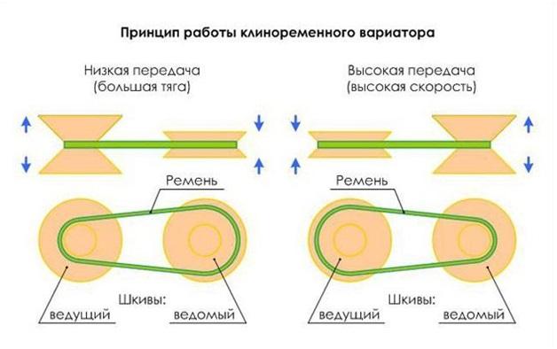Принцип действия клиноременного вариатора
