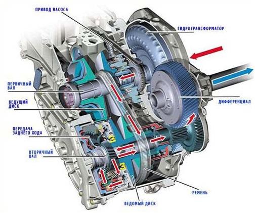 Конструкция клиноременной бесступенчатой трансмиссии