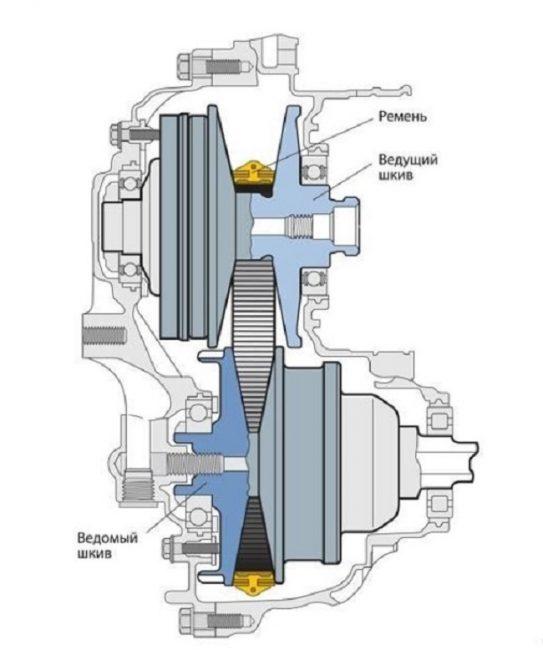 механический тип КПП