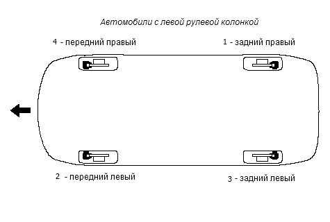 Правильная последовательность прокачки колес