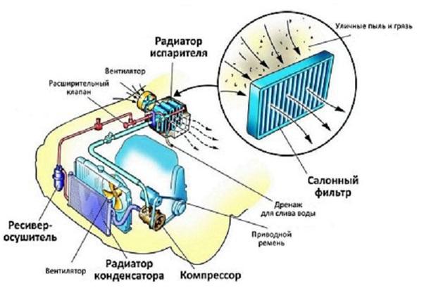 Принцип работы салонного фильтра