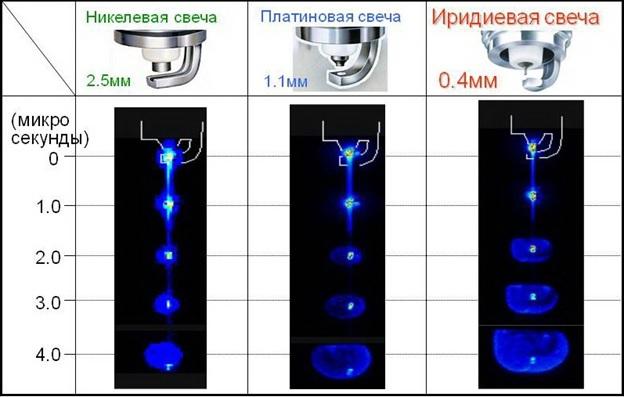 Преимущество использования иридиевых свечей