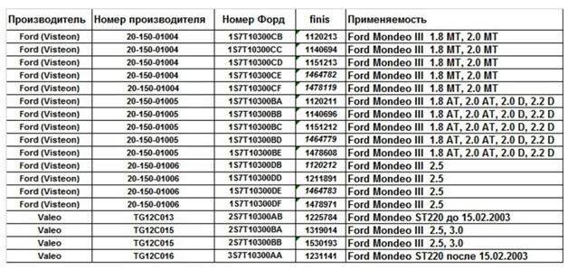 Таблица - Оригинальные генераторы, используемые на Мондео 3